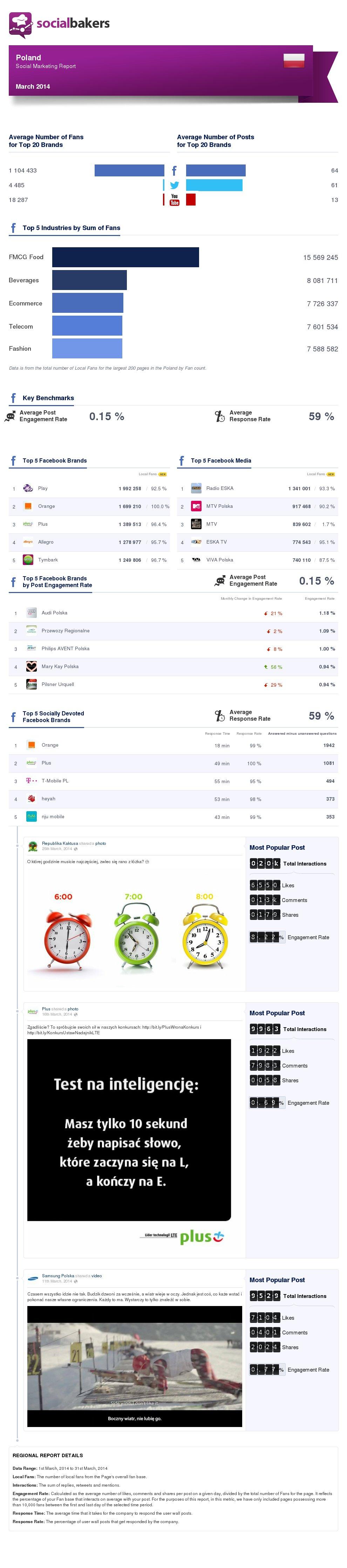 march-2014-social-marketing-report-poland-regional-thumbnail