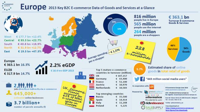 ecommerceeurope-2-infografika
