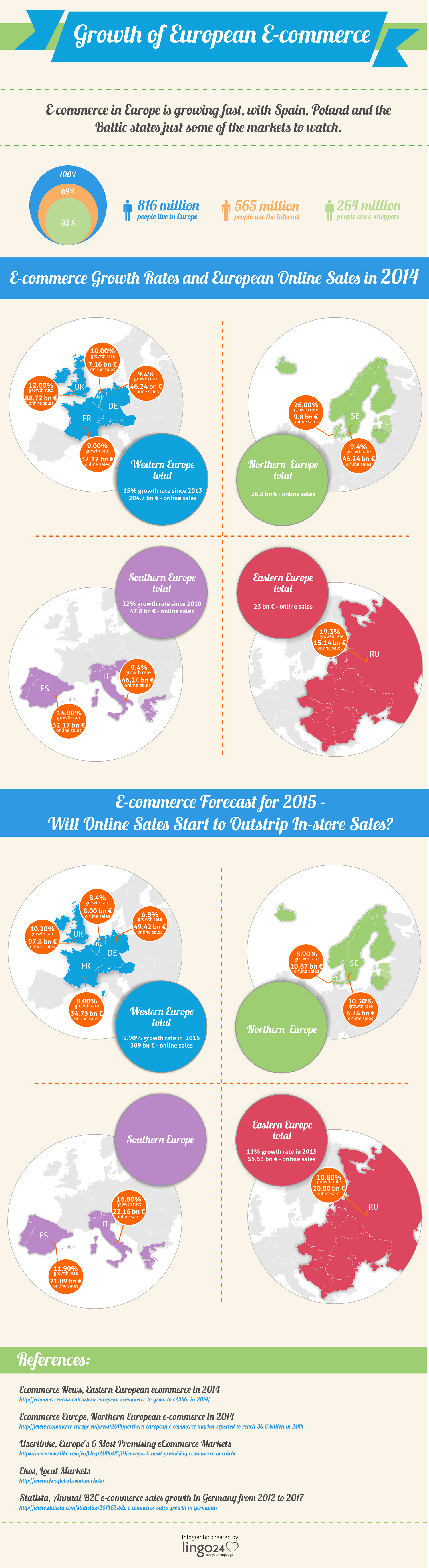 Ecommerce-growth-2015
