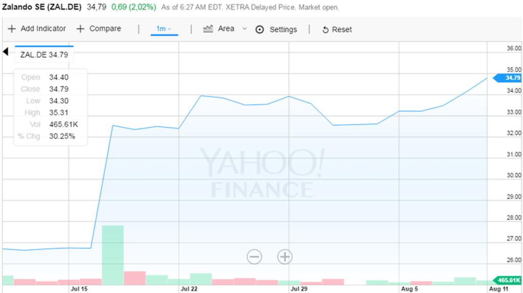 Foto: Yahoo Finance